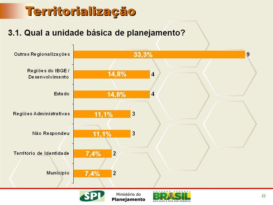 22 3.1. Qual a unidade básica de planejamento? Territorialização 33,3% 14,8% 11,1% 7,4% 14,8% 11,1% 7,4%