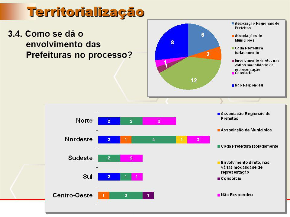 24 3.4. Como se dá o envolvimento das Prefeituras no processo? Territorialização