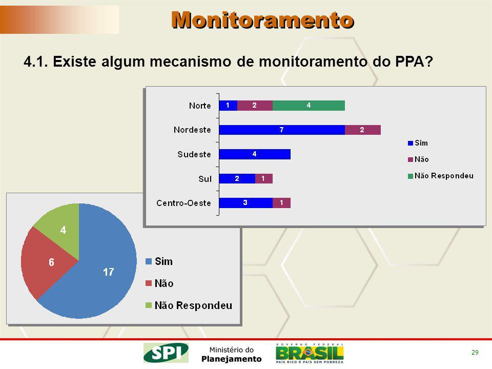 29 4.1. Existe algum mecanismo de monitoramento do PPA? Monitoramento