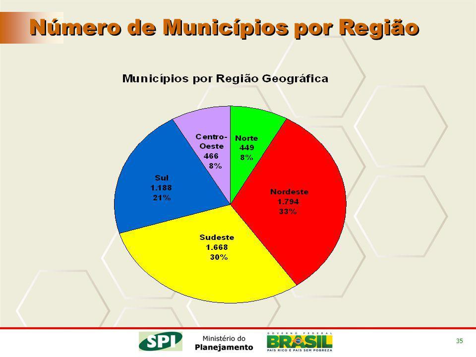 35 Número de Municípios por Região
