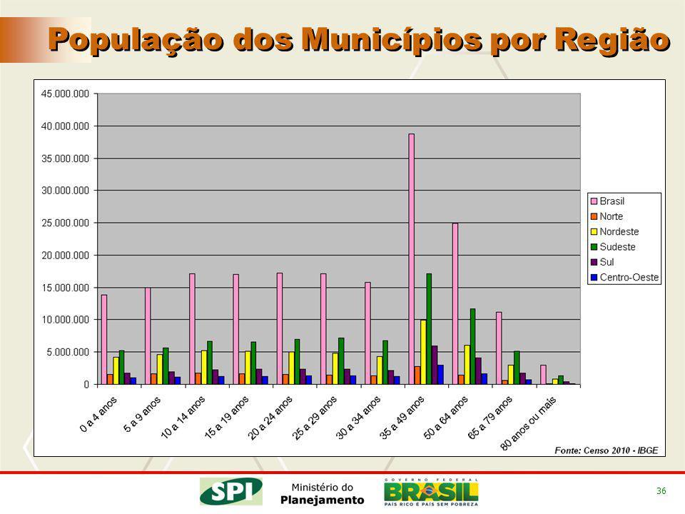 36 População dos Municípios por Região