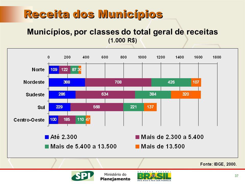 37 Receita dos Municípios Fonte: IBGE, 2000. Municípios, por classes do total geral de receitas (1.000 R$)