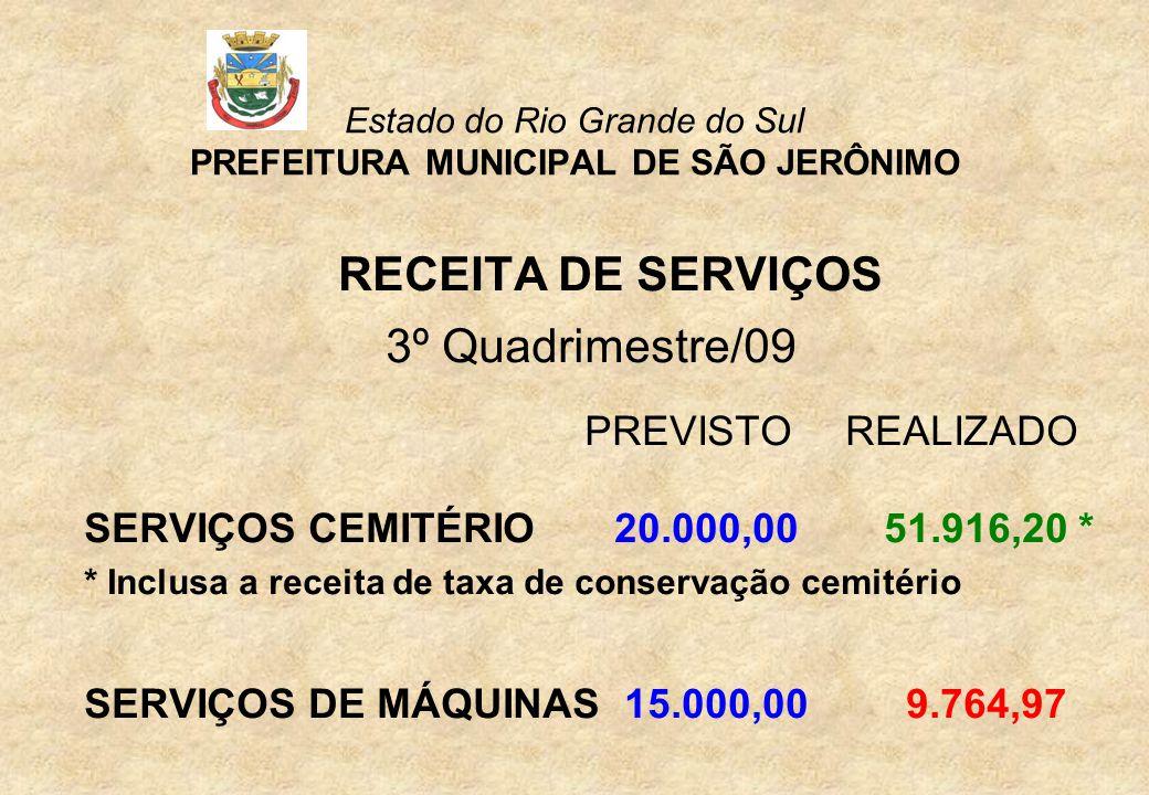 Estado do Rio Grande do Sul PREFEITURA MUNICIPAL DE SÃO JERÔNIMO RECEITA DE SERVIÇOS 3º Quadrimestre/09 PREVISTOREALIZADO SERVIÇOS CEMITÉRIO 20.000,00 51.916,20 * * Inclusa a receita de taxa de conservação cemitério SERVIÇOS DE MÁQUINAS 15.000,00 9.764,97