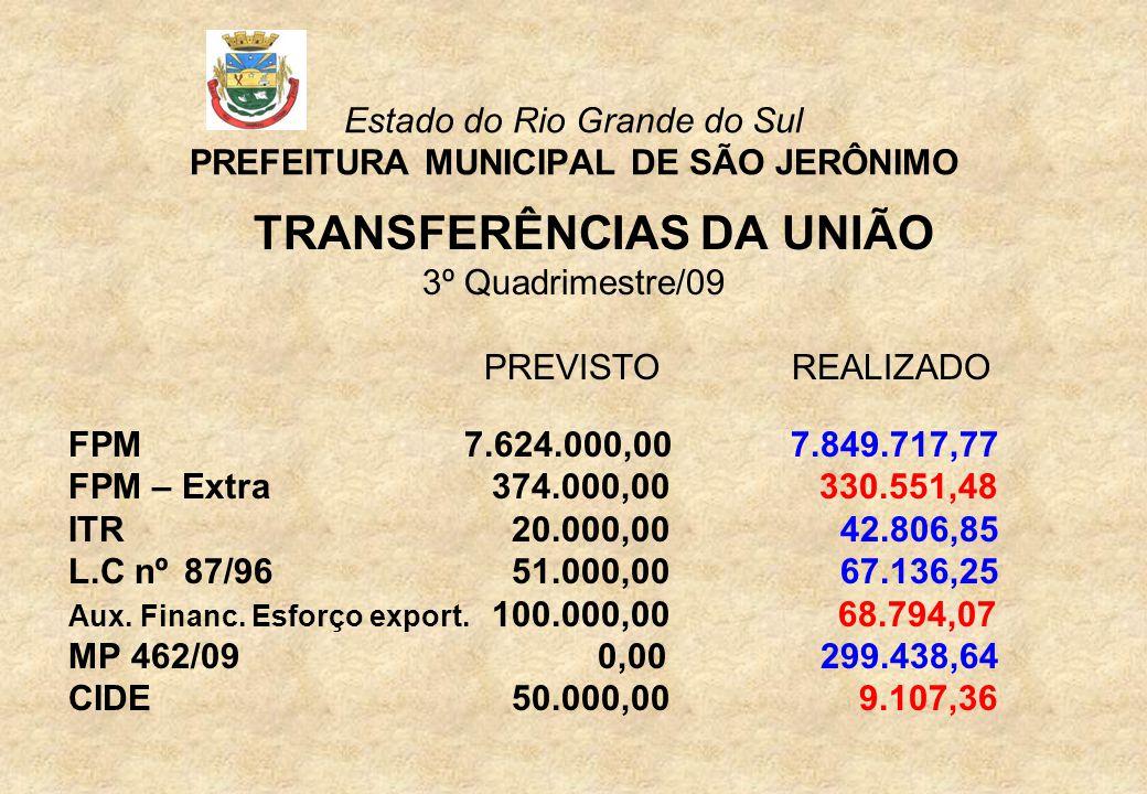 Estado do Rio Grande do Sul PREFEITURA MUNICIPAL DE SÃO JERÔNIMO TRANSFERÊNCIAS DA UNIÃO 3º Quadrimestre/09 PREVISTOREALIZADO FPM 7.624.000,00 7.849.717,77 FPM – Extra374.000,00 330.551,48 ITR 20.000,00 42.806,85 L.C nº 87/96 51.000,00 67.136,25 Aux.