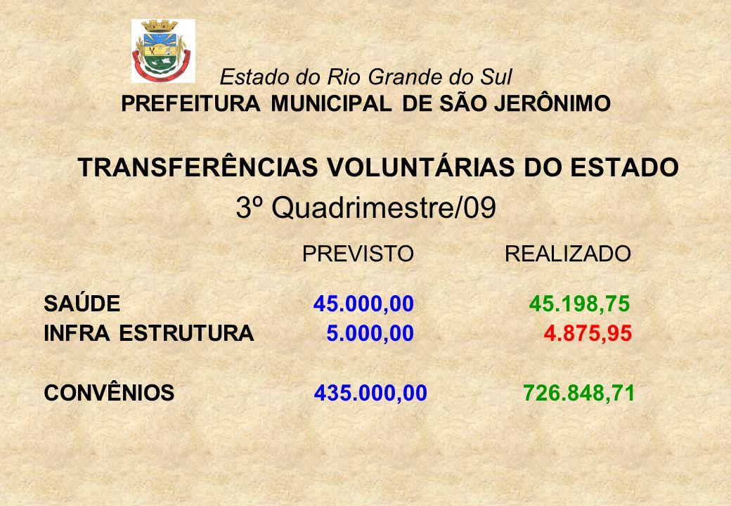 Estado do Rio Grande do Sul PREFEITURA MUNICIPAL DE SÃO JERÔNIMO TRANSFERÊNCIAS VOLUNTÁRIAS DO ESTADO 3º Quadrimestre/09 PREVISTOREALIZADO SAÚDE 45.000,00 45.198,75 INFRA ESTRUTURA 5.000,00 4.875,95 CONVÊNIOS 435.000,00 726.848,71