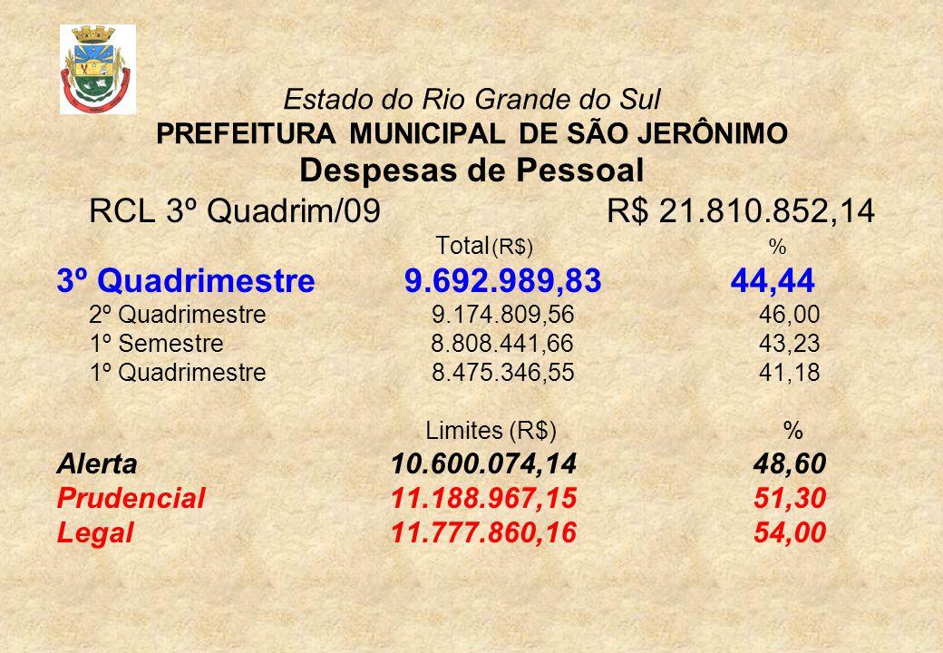 Estado do Rio Grande do Sul PREFEITURA MUNICIPAL DE SÃO JERÔNIMO Despesas de Pessoal RCL 3º Quadrim/09 R$ 21.810.852,14 Total (R$) % 3º Quadrimestre9.692.989,83 44,44 2º Quadrimestre 9.174.809,56 46,00 1º Semestre 8.808.441,66 43,23 1º Quadrimestre 8.475.346,55 41,18 Limites (R$) % Alerta 10.600.074,1448,60 Prudencial 11.188.967,1551,30 Legal 11.777.860,1654,00
