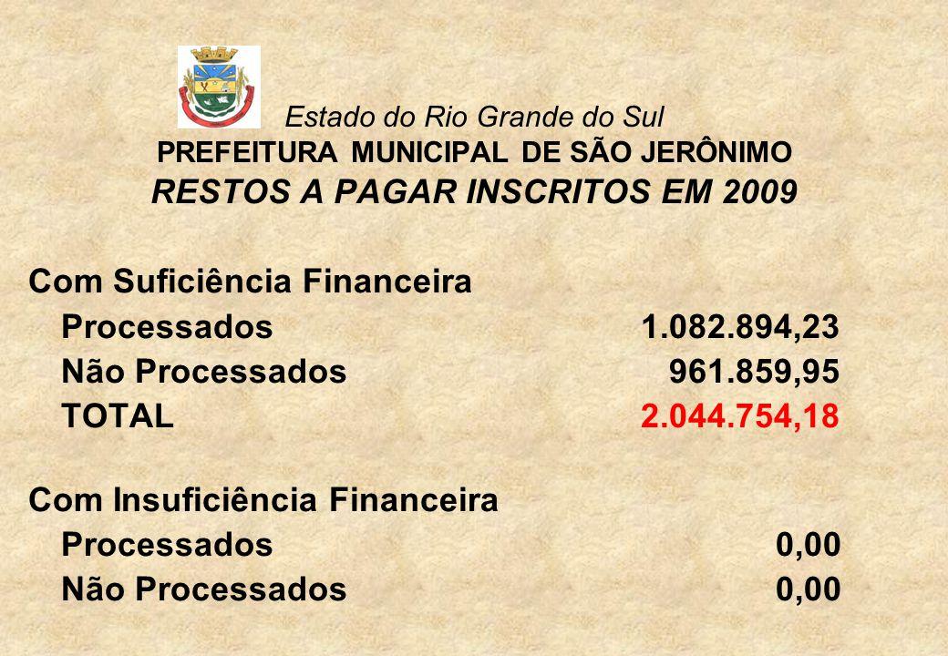 Estado do Rio Grande do Sul PREFEITURA MUNICIPAL DE SÃO JERÔNIMO RESTOS A PAGAR INSCRITOS EM 2009 Com Suficiência Financeira Processados1.082.894,23 Não Processados 961.859,95 TOTAL 2.044.754,18 Com Insuficiência Financeira Processados 0,00 Não Processados 0,00