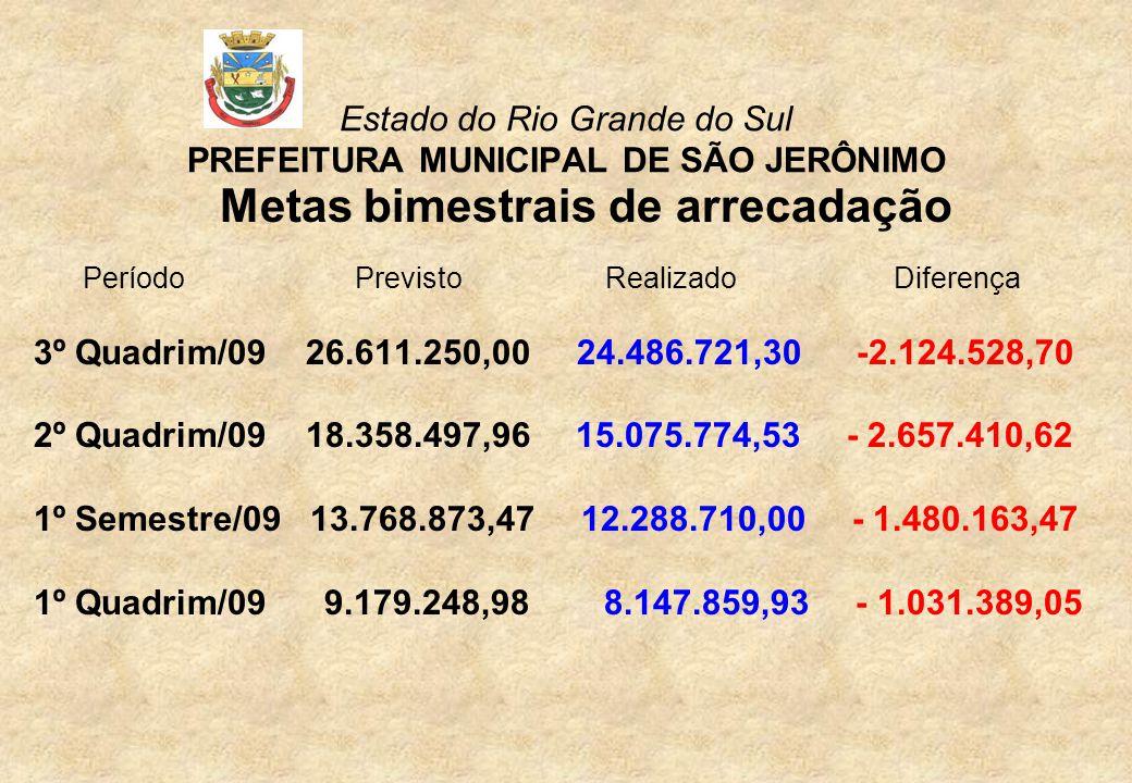 Estado do Rio Grande do Sul PREFEITURA MUNICIPAL DE SÃO JERÔNIMO IMPOSTOS MUNICIPAIS 3º Quadrimestre/09 PREVISTOREALIZADO IPTU 800.000,00 623.604,65 IRRF 268.000,00 165.136,14 ITBI 200.000,00 131.708,83 ISSQN 530.000,00 810.798,49