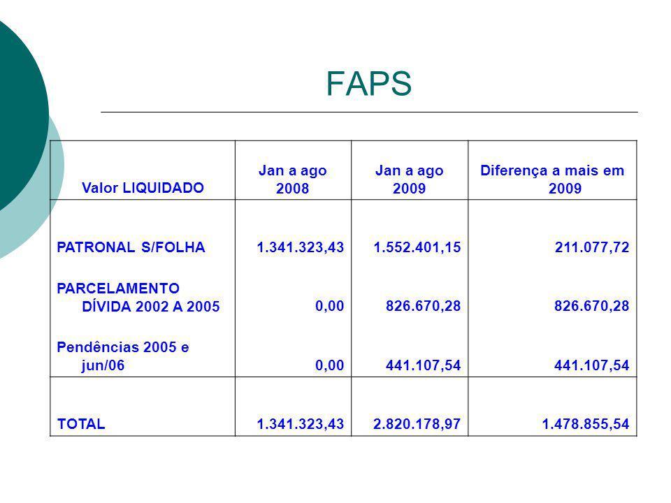 FAPS Valor LIQUIDADO Jan a ago 2008 Jan a ago 2009 Diferença a mais em 2009 PATRONAL S/FOLHA1.341.323,431.552.401,15211.077,72 PARCELAMENTO DÍVIDA 2002 A 20050,00826.670,28 Pendências 2005 e jun/060,00441.107,54 TOTAL1.341.323,432.820.178,971.478.855,54
