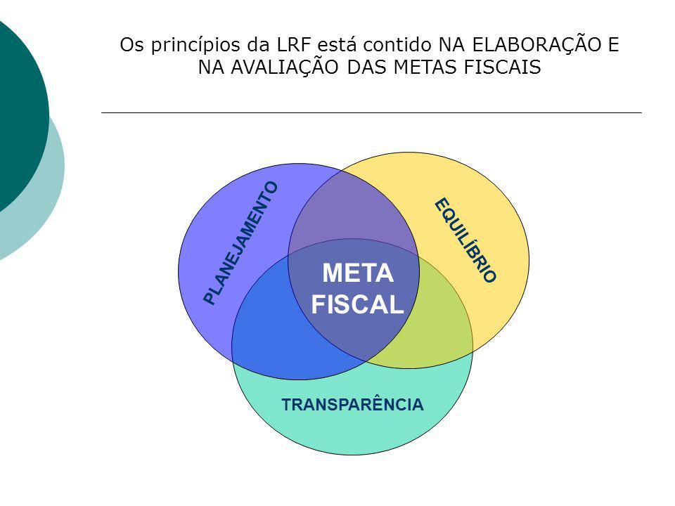 META FISCAL PLANEJAMENTO EQUILÍBRIO TRANSPARÊNCIA Os princípios da LRF está contido NA ELABORAÇÃO E NA AVALIAÇÃO DAS METAS FISCAIS