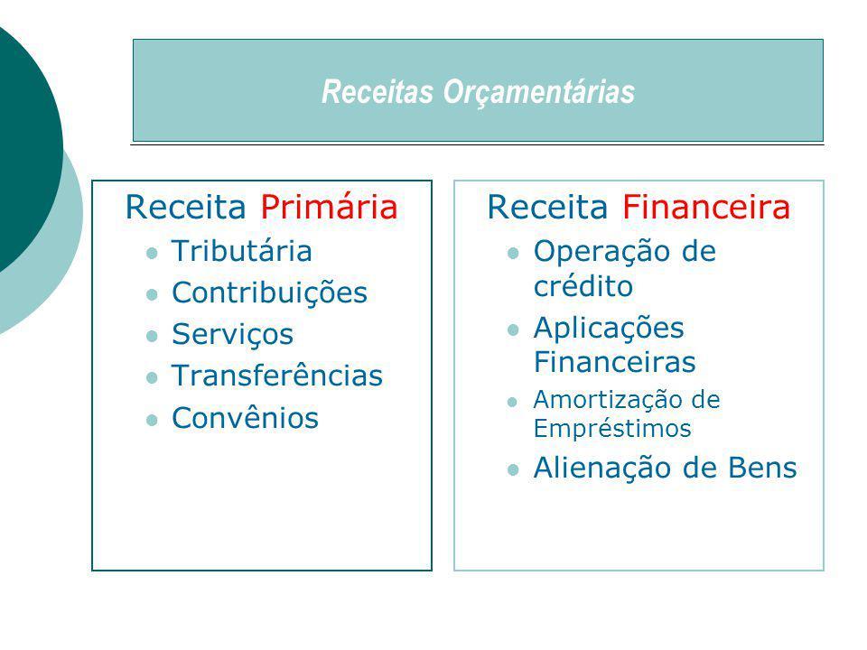 Receitas Orçamentárias Receita Primária Tributária Contribuições Serviços Transferências Convênios Receita Financeira Operação de crédito Aplicações Financeiras Amortização de Empréstimos Alienação de Bens