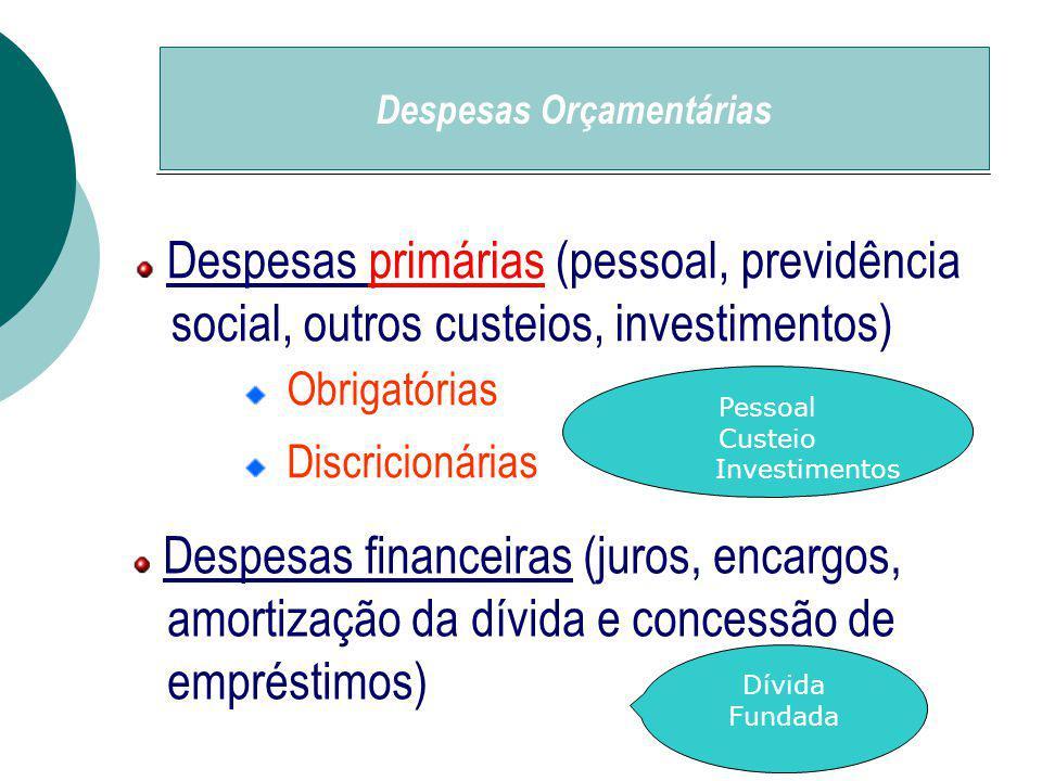 Despesas primárias (pessoal, previdência social, outros custeios, investimentos) Obrigatórias Discricionárias Despesas financeiras (juros, encargos, amortização da dívida e concessão de empréstimos) Despesas Orçamentárias Pessoal Custeio Investimentos Dívida Fundada