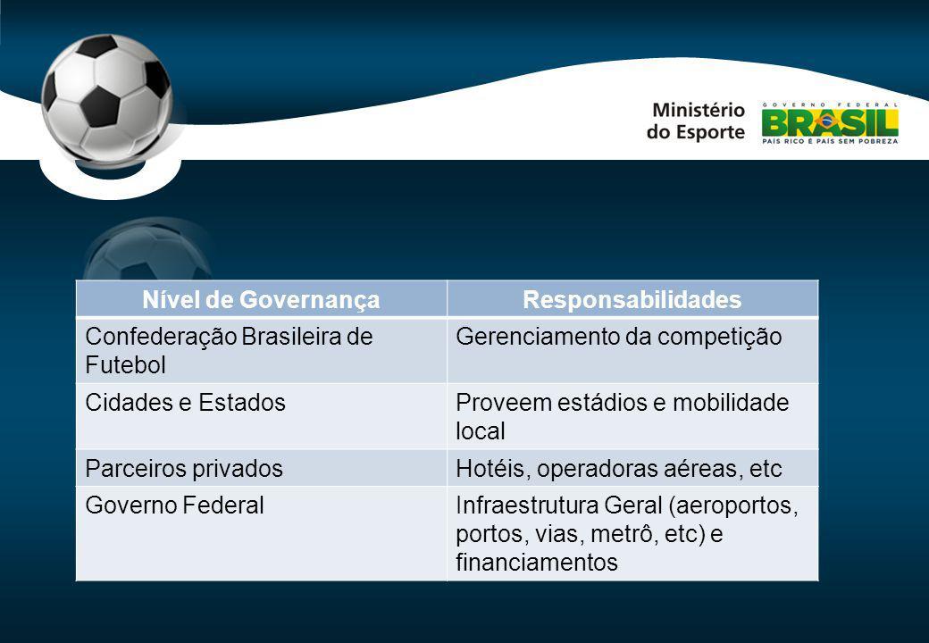 Code-P1 Nível de GovernançaResponsabilidades Confederação Brasileira de Futebol Gerenciamento da competição Cidades e EstadosProveem estádios e mobili