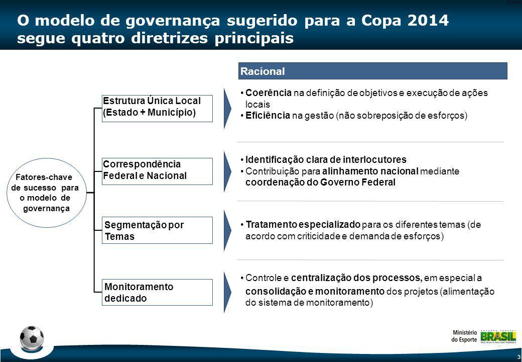 4 Code-P4 Estruturas definidas para o relacionamento entre os entes públicos envolvidos Discussão de políticas públicas e soluções técnicas Gestão executiva das ações Comitês Locais das Cidades- Sede SP/SPRJ/RJ Natal/ RN Salvador/ BA Fortaleza/ CE Recife/ PE BH/MG P.