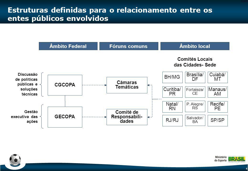 4 Code-P4 Estruturas definidas para o relacionamento entre os entes públicos envolvidos Discussão de políticas públicas e soluções técnicas Gestão exe