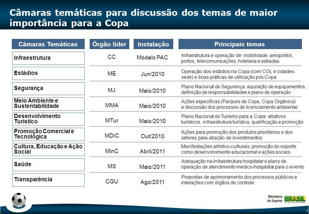 7 Code-P7 Câmaras temáticas para discussão dos temas de maior importância para a Copa Órgão líder Câmaras Temáticas Infraestrutura Saúde Meio Ambiente