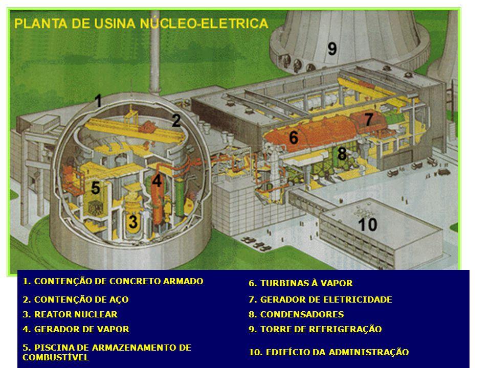 1. CONTENÇÃO DE CONCRETO ARMADO 6. TURBINAS À VAPOR 2. CONTENÇÃO DE AÇO7. GERADOR DE ELETRICIDADE 3. REATOR NUCLEAR8. CONDENSADORES 4. GERADOR DE VAPO