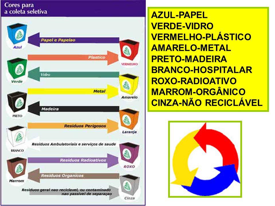 AZUL-PAPEL VERDE-VIDRO VERMELHO-PLÁSTICO AMARELO-METAL PRETO-MADEIRA BRANCO-HOSPITALAR ROXO-RADIOATIVO MARROM-ORGÂNICO CINZA-NÃO RECICLÁVEL
