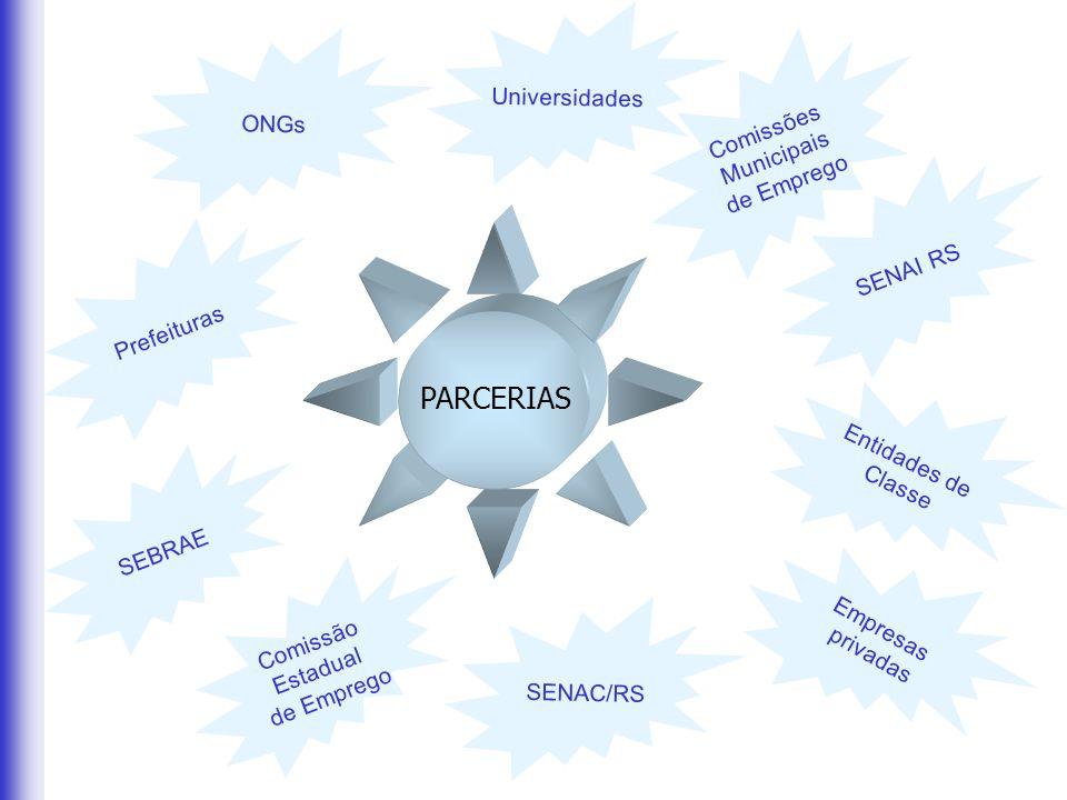 PARCERIAS Prefeituras Entidades de Classe SEBRAE Empresas privadas SENAI RS Comissão Estadual de Emprego ONGs Comissões Municipais de Emprego SENAC/RS Universidades