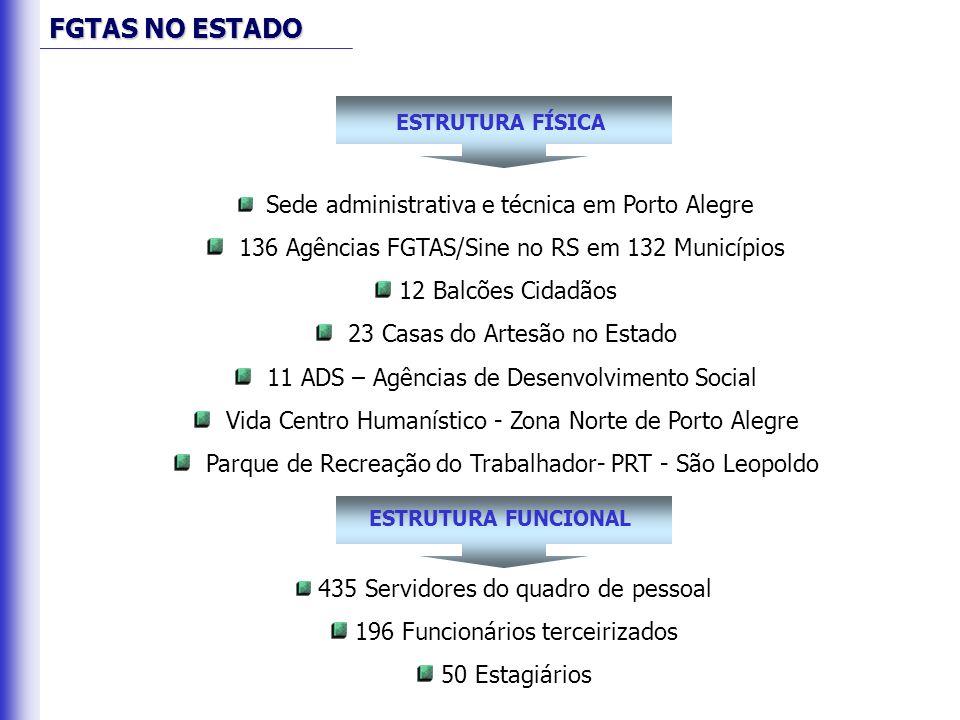 Sede administrativa e técnica em Porto Alegre 136 Agências FGTAS/Sine no RS em 132 Municípios 12 Balcões Cidadãos 23 Casas do Artesão no Estado 11 ADS