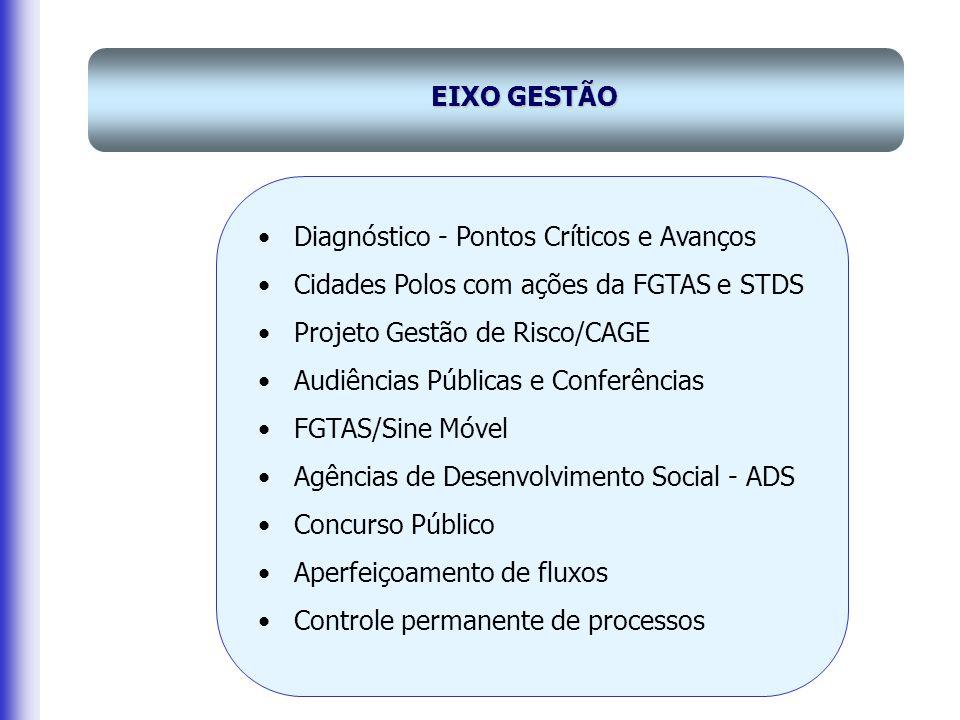 EIXO GESTÃO Diagnóstico - Pontos Críticos e Avanços Cidades Polos com ações da FGTAS e STDS Projeto Gestão de Risco/CAGE Audiências Públicas e Conferências FGTAS/Sine Móvel Agências de Desenvolvimento Social - ADS Concurso Público Aperfeiçoamento de fluxos Controle permanente de processos