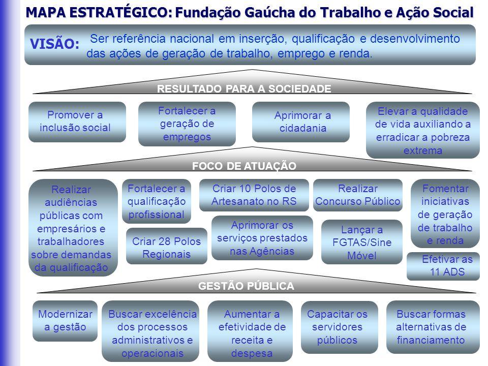MAPA ESTRATÉGICO: Fundação Gaúcha do Trabalho e Ação Social Ser referência nacional em inserção, qualificação e desenvolvimento das ações de geração de trabalho, emprego e renda.