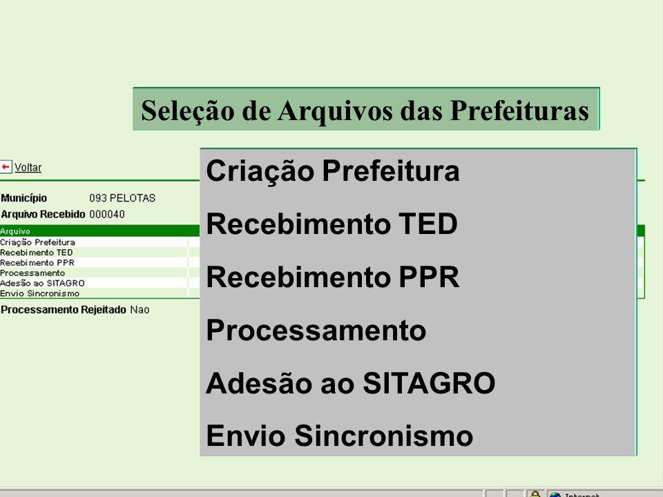 Seleção de Arquivos das Prefeituras Criação Prefeitura Recebimento TED Recebimento PPR Processamento Adesão ao SITAGRO Envio Sincronismo