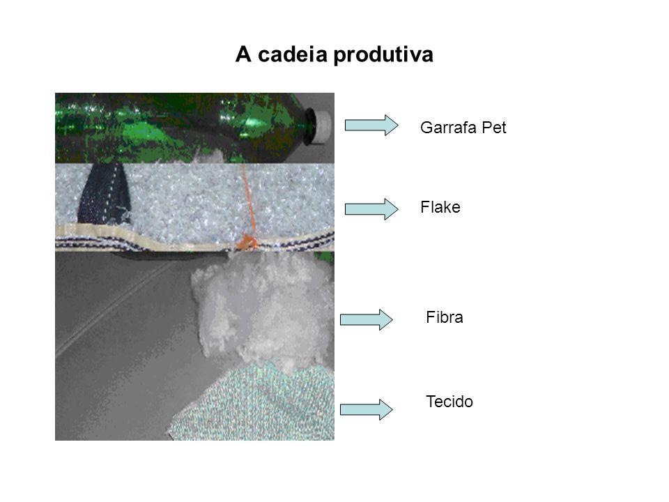A cadeia produtiva Garrafa Pet Flake Fibra Tecido