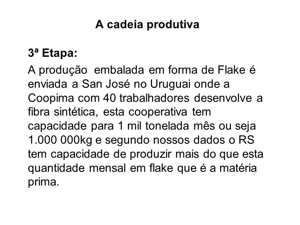 A cadeia produtiva 3ª Etapa: A produção embalada em forma de Flake é enviada a San José no Uruguai onde a Coopima com 40 trabalhadores desenvolve a fi