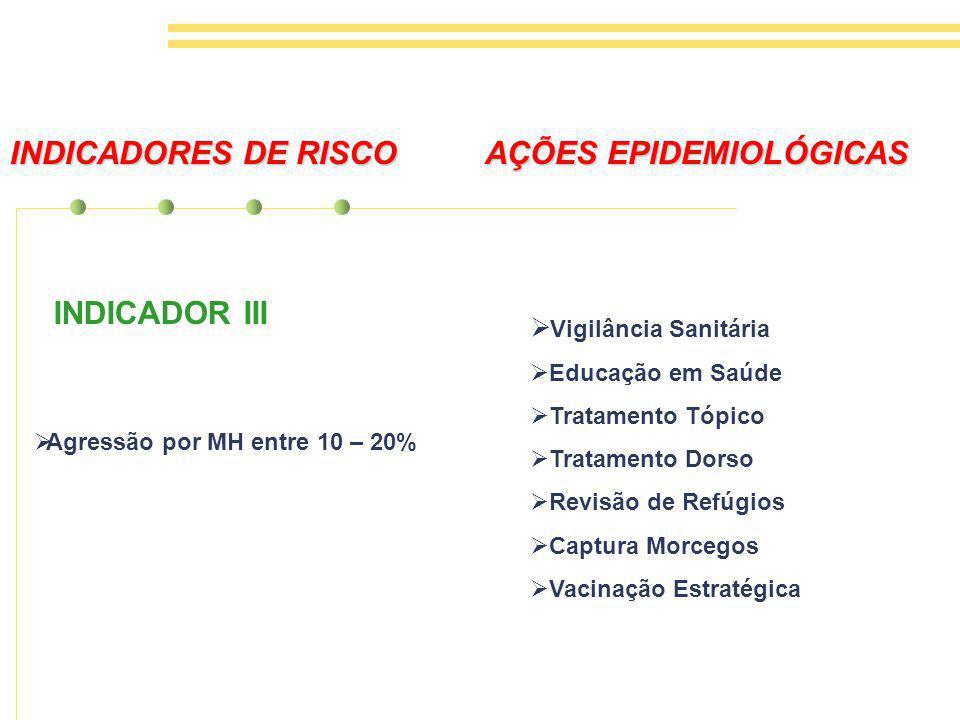 INDICADOR III INDICADORES DE RISCO AÇÕES EPIDEMIOLÓGICAS Agressão por MH entre 10 – 20% Vigilância Sanitária Educação em Saúde Tratamento Tópico Tratamento Dorso Revisão de Refúgios Captura Morcegos Vacinação Estratégica