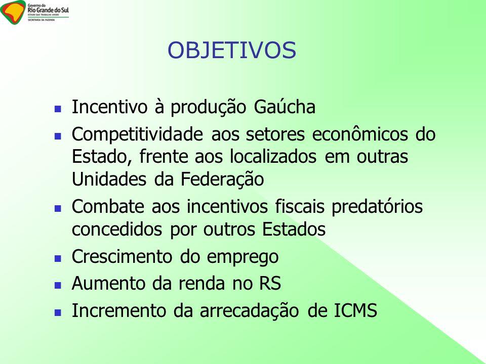 Incentivo à produção Gaúcha Competitividade aos setores econômicos do Estado, frente aos localizados em outras Unidades da Federação Combate aos incentivos fiscais predatórios concedidos por outros Estados Crescimento do emprego Aumento da renda no RS Incremento da arrecadação de ICMS OBJETIVOS