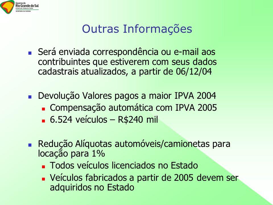 Será enviada correspondência ou e-mail aos contribuintes que estiverem com seus dados cadastrais atualizados, a partir de 06/12/04 Devolução Valores p