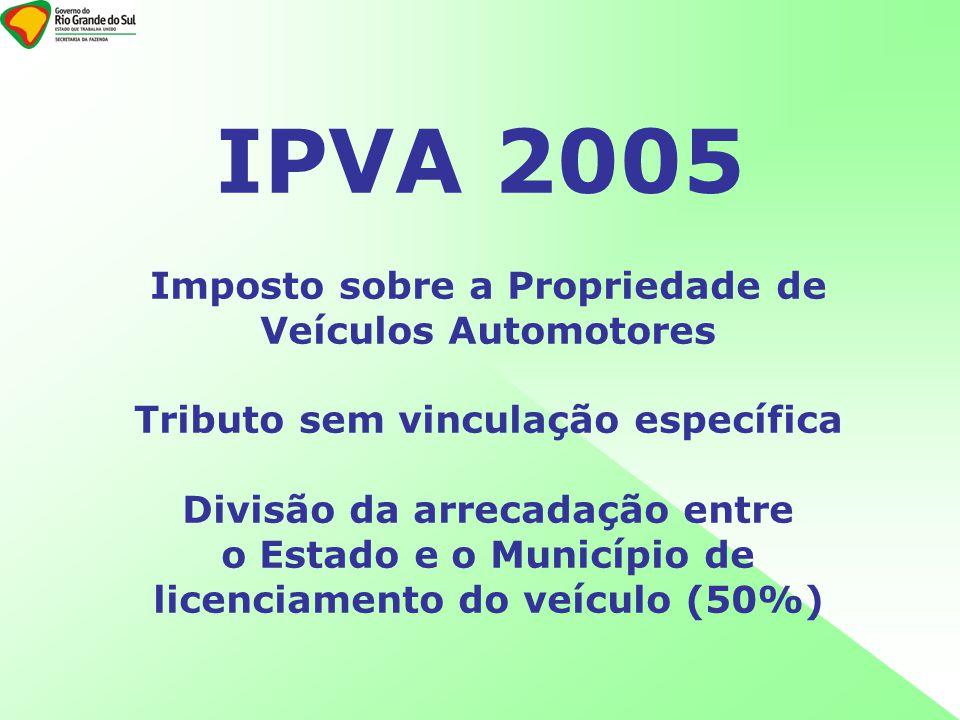 IPVA 2005 Imposto sobre a Propriedade de Veículos Automotores Tributo sem vinculação específica Divisão da arrecadação entre o Estado e o Município de licenciamento do veículo (50%)
