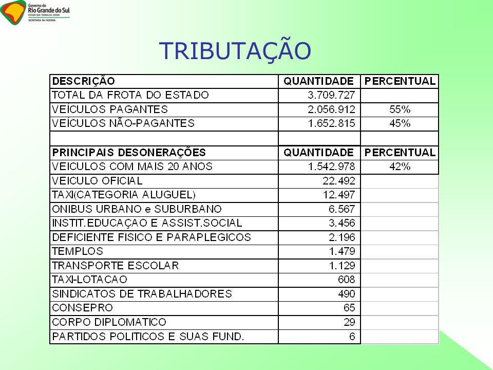 Prazos de pagamento ( veículos terrestres cfe.