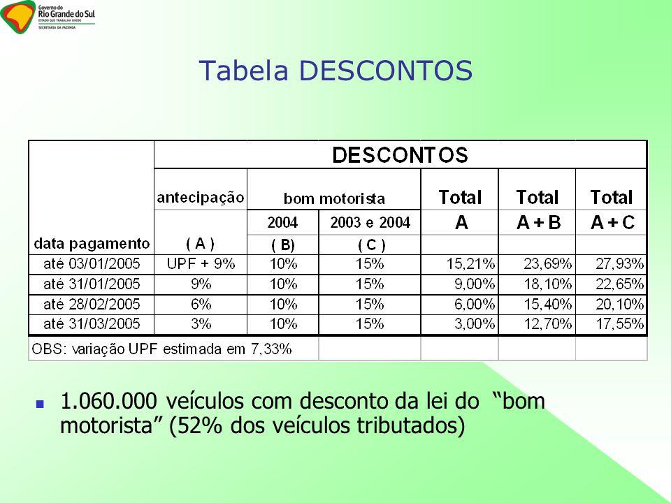 Tabela DESCONTOS 1.060.000 veículos com desconto da lei do bom motorista (52% dos veículos tributados)