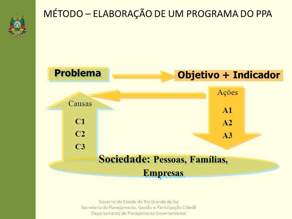 Governo do Estado do Rio Grande do Sul Secretaria do Planejamento, Gestão e Participação Cidadã Departamento de Planejamento Governamental Produtos Metas Recursos Ações Como fazer.