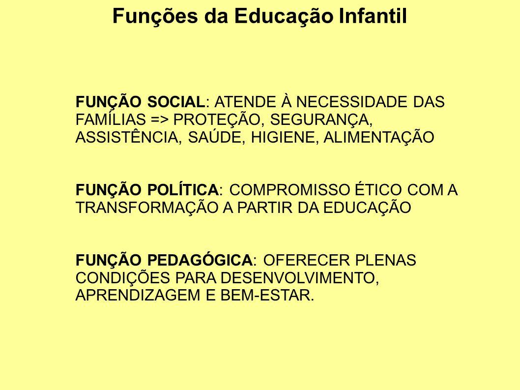 Funções da Educação Infantil FUNÇÃO SOCIAL: ATENDE À NECESSIDADE DAS FAMÍLIAS => PROTEÇÃO, SEGURANÇA, ASSISTÊNCIA, SAÚDE, HIGIENE, ALIMENTAÇÃO FUNÇÃO POLÍTICA: COMPROMISSO ÉTICO COM A TRANSFORMAÇÃO A PARTIR DA EDUCAÇÃO FUNÇÃO PEDAGÓGICA: OFERECER PLENAS CONDIÇÕES PARA DESENVOLVIMENTO, APRENDIZAGEM E BEM-ESTAR.