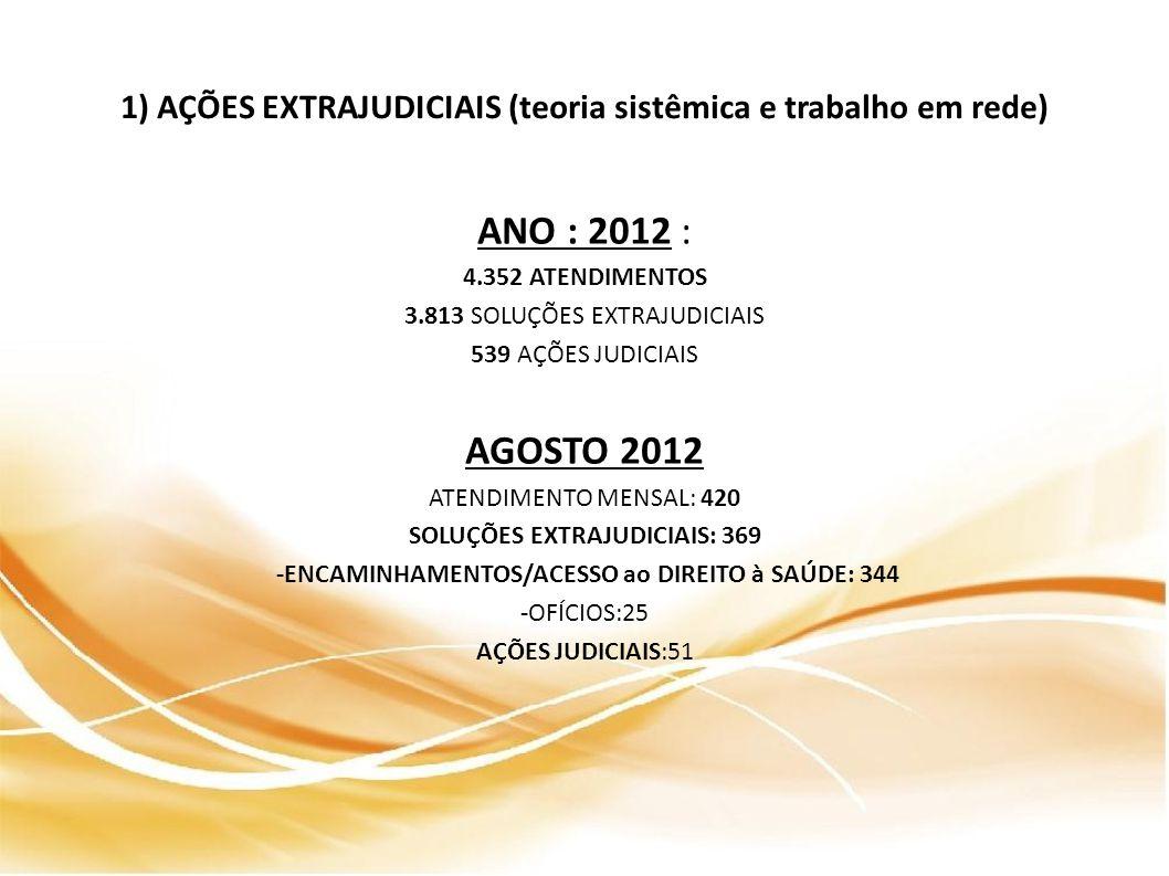 1) AÇÕES EXTRAJUDICIAIS (teoria sistêmica e trabalho em rede) ANO : 2012 : 4.352 ATENDIMENTOS 3.813 SOLUÇÕES EXTRAJUDICIAIS 539 AÇÕES JUDICIAIS AGOSTO