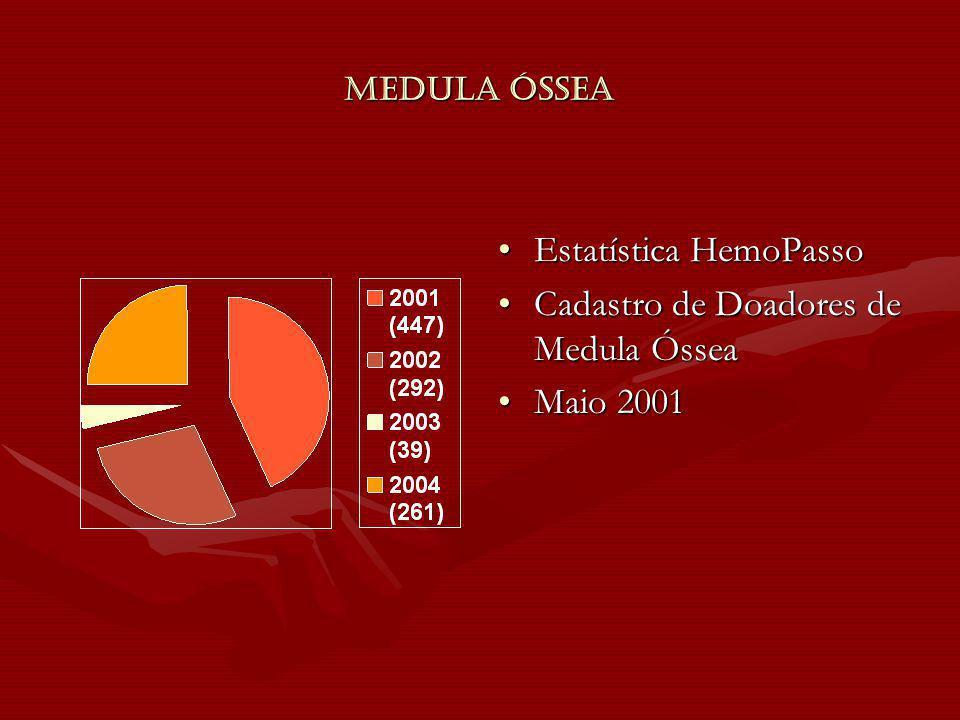 Medula Óssea Estatística HemoPasso Cadastro de Doadores de Medula Óssea Maio 2001