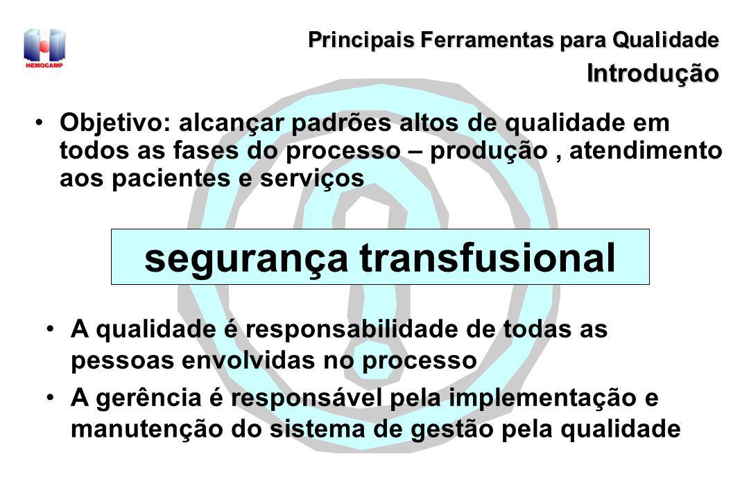 Hierarquias de qualidade GQT Gestão da Qualidade Total Gerência da Qualidade GQ SQ Sistema de Qualidade GQ Garantia de Qualidade CQ Controle de Qualidade