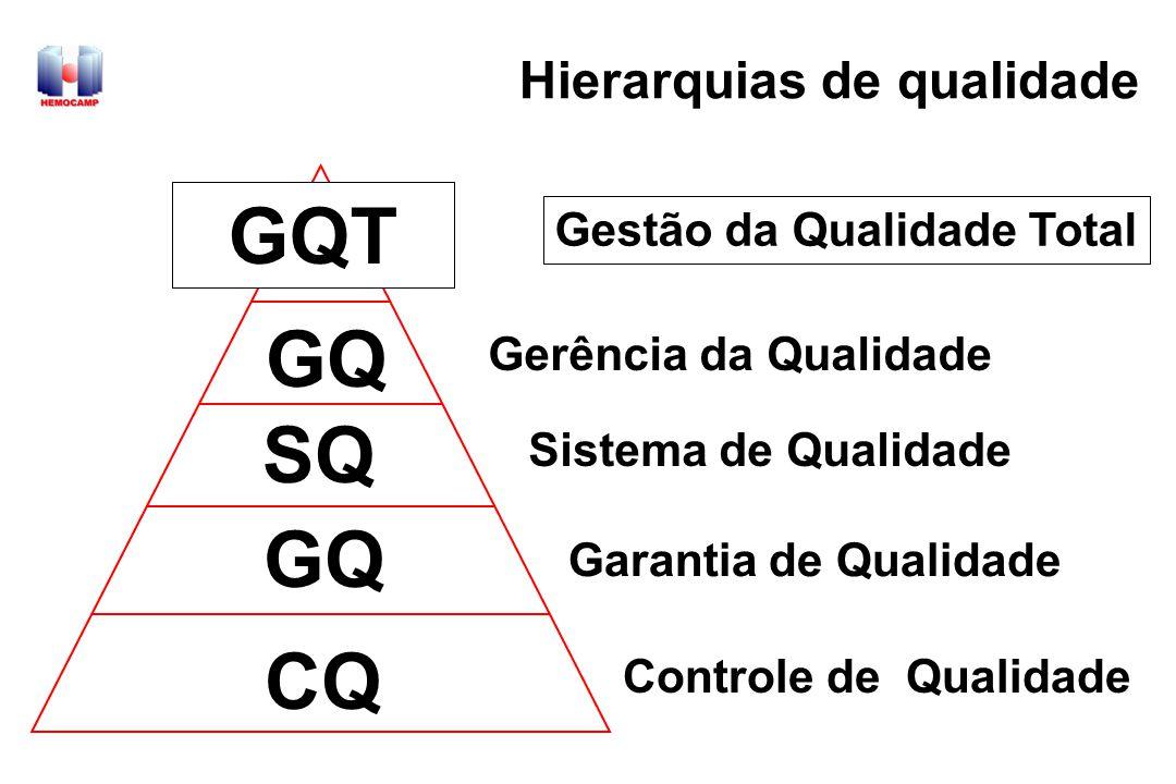 Controle de qualidade - CQ fornece informações aos envolvidos sobre o desempenho dos processos o CQ do produto determina se os produtos ou serviços preenchem as especificações pré-definidas exs.