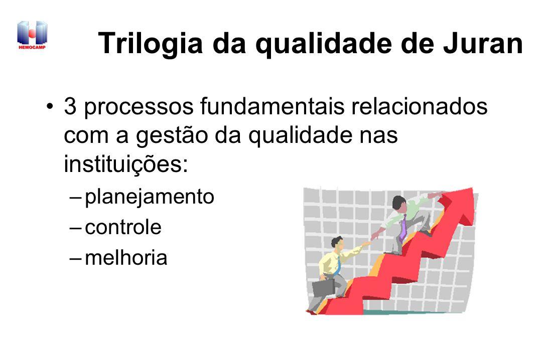 Segundo Princípio: O grau de se atingir metas é diretamente proporcional à antecedência com a qual elas são definidas Definição de metas de curto, médio e longo porazo de forma organizada, adequada e eficaz Eventualmente necessidade de metas de curto prazo Definição de Metas Princípios de Mavlig SGQ – Conceitos e Prática