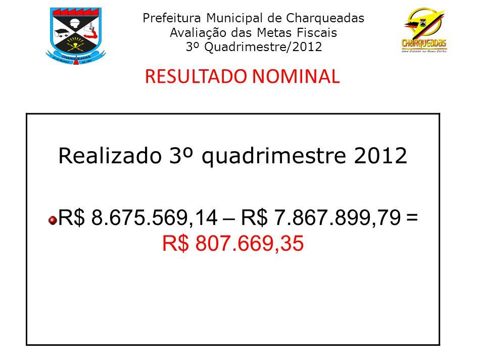 RESULTADO NOMINAL Realizado 3º quadrimestre 2012 R$ 8.675.569,14 – R$ 7.867.899,79 = R$ 807.669,35 Prefeitura Municipal de Charqueadas Avaliação das Metas Fiscais 3º Quadrimestre/2012