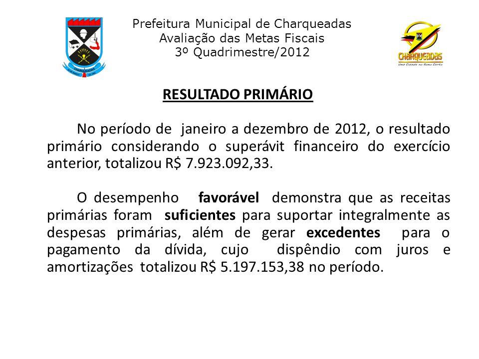 Prefeitura Municipal de Charqueadas Avaliação das Metas Fiscais 3º Quadrimestre/2012 RECEITA PÚBLICA É a soma de ingressos orçamentários ( impostos, taxas, contribuições e outras fontes de recursos) arrecadados para atender às despesas públicas.