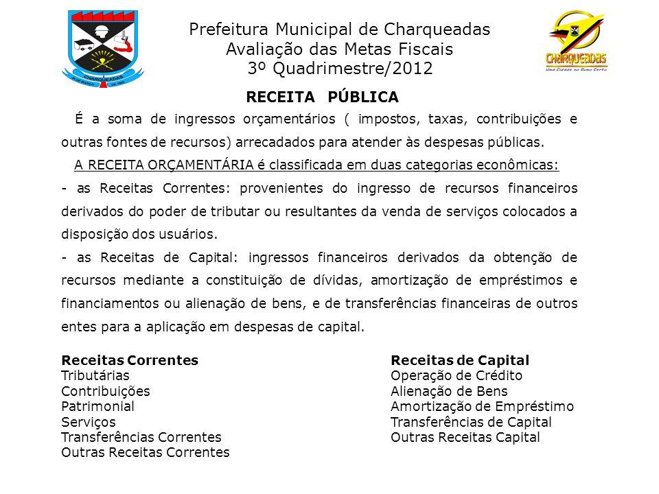Prefeitura Municipal de Charqueadas Avaliação das Metas Fiscais 3º Quadrimestre/2012 DiscriminaçãoPrevisão Anual 2012 Realizada até 3º Quadrim.