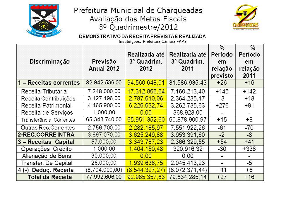 Prefeitura Municipal de Charqueadas Avaliação das Metas Fiscais 3º Quadrimestre/2012 Segundo o Balanço Orçamentário da Receita, o total previsto, que corresponde ao somatório das receitas correntes e de capital, excluídas as deduções da receita, foi estimado na Lei de Orçamento para o exercício de 2012 no montante de R$ 77.992.606,00.