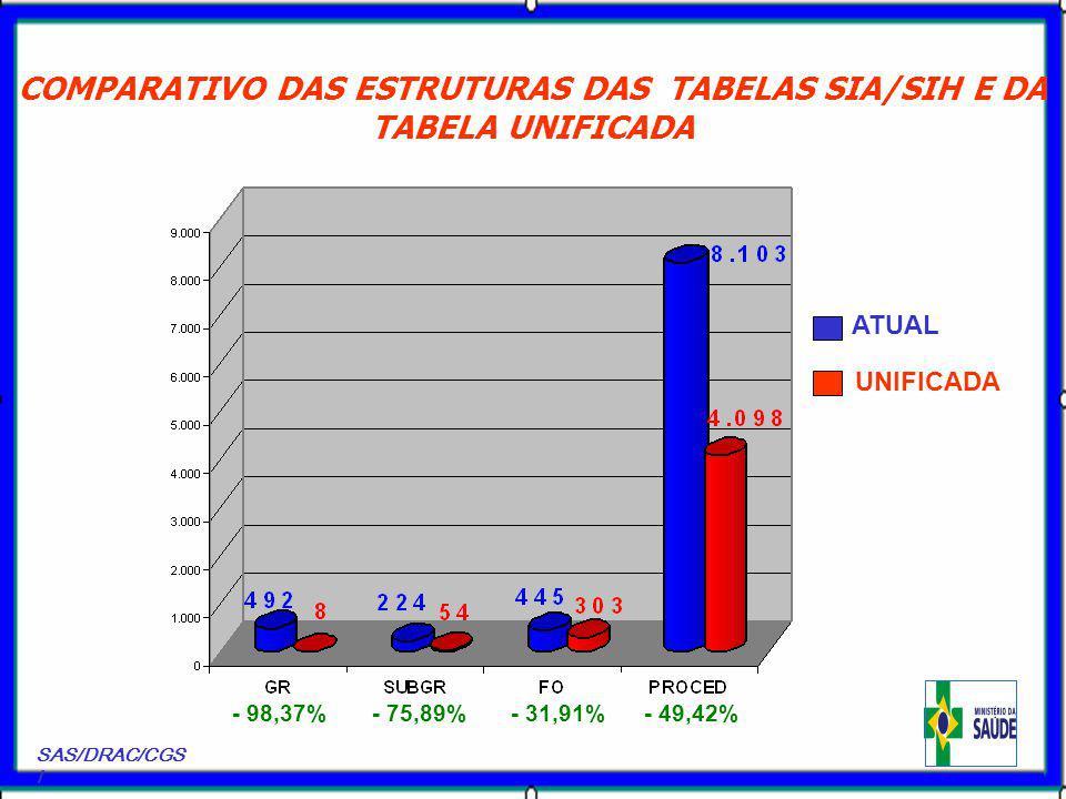 - 98,37%- 75,89% - 31,91%- 49,42% ATUAL UNIFICADA COMPARATIVO DAS ESTRUTURAS DAS TABELAS SIA/SIH E DA TABELA UNIFICADA SAS/DRAC/CGS I