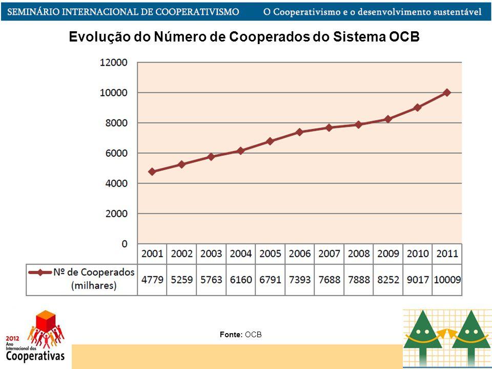 Evolução do Número de Cooperados do Sistema OCB Fonte: OCB