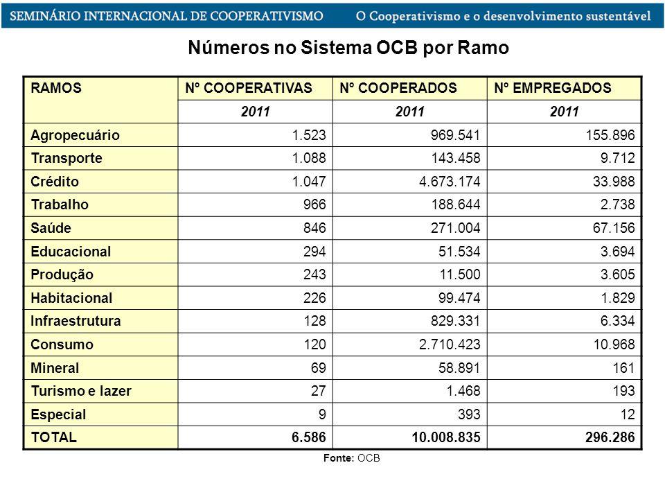 RAMOSNº COOPERATIVASNº COOPERADOSNº EMPREGADOS 2011 Agropecuário1.523969.541155.896 Transporte1.088143.4589.712 Crédito1.0474.673.17433.988 Trabalho96