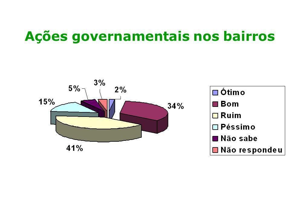Ações governamentais nos bairros